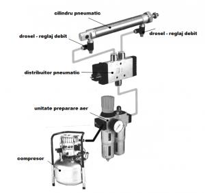 sistem pneumatic